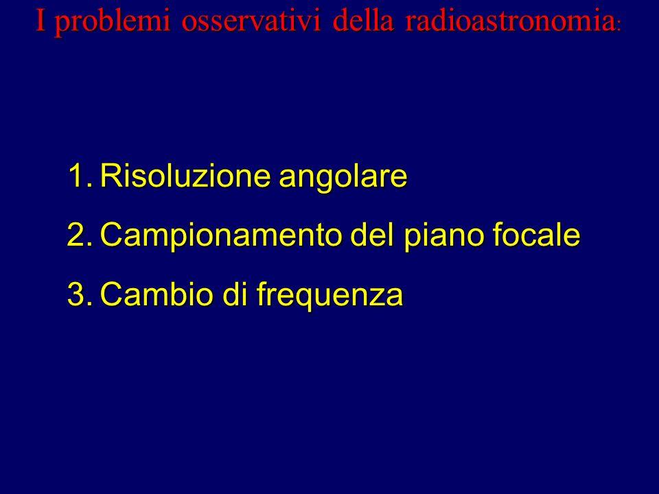 I problemi osservativi della radioastronomia : 1.Risoluzione angolare 2.Campionamento del piano focale 3.Cambio di frequenza