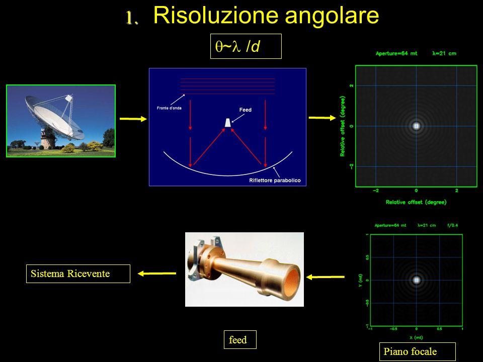 Alcuni esempi di radiotelescopi Medicina, 32mt Arecibo, Porto Rico, 300mt Jodrell Bank, UK 70mt Medicina, Croce del Nord ~ 30 arcmin (21 cm) ~ 4 arcmin x 2° (70 cm) ~ 13 arcmin (21 cm) ~ 3 arcmin (21 cm)