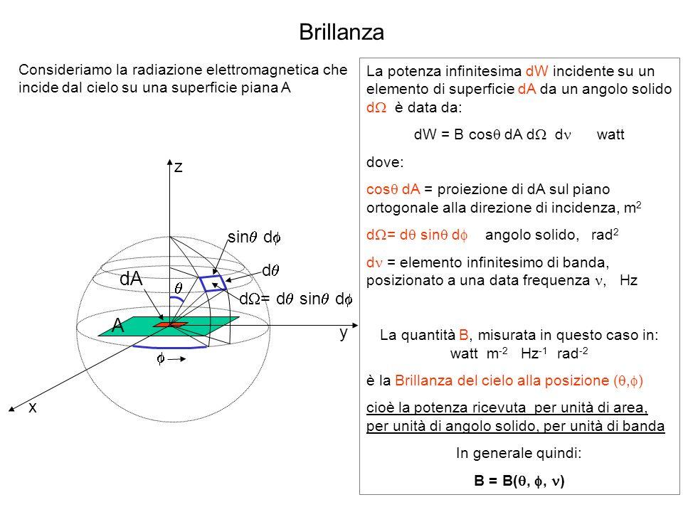 Brillanza Consideriamo la radiazione elettromagnetica che incide dal cielo su una superficie piana A A dA z d sin d d = d sin d x y La potenza infinit