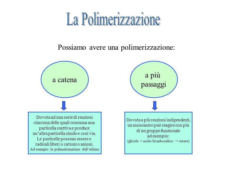 Possiamo avere una polimerizzazione: a catena a più passaggi Dovuta ad una serie di reazioni ciascuna delle quali consuma una particella reattiva e pr