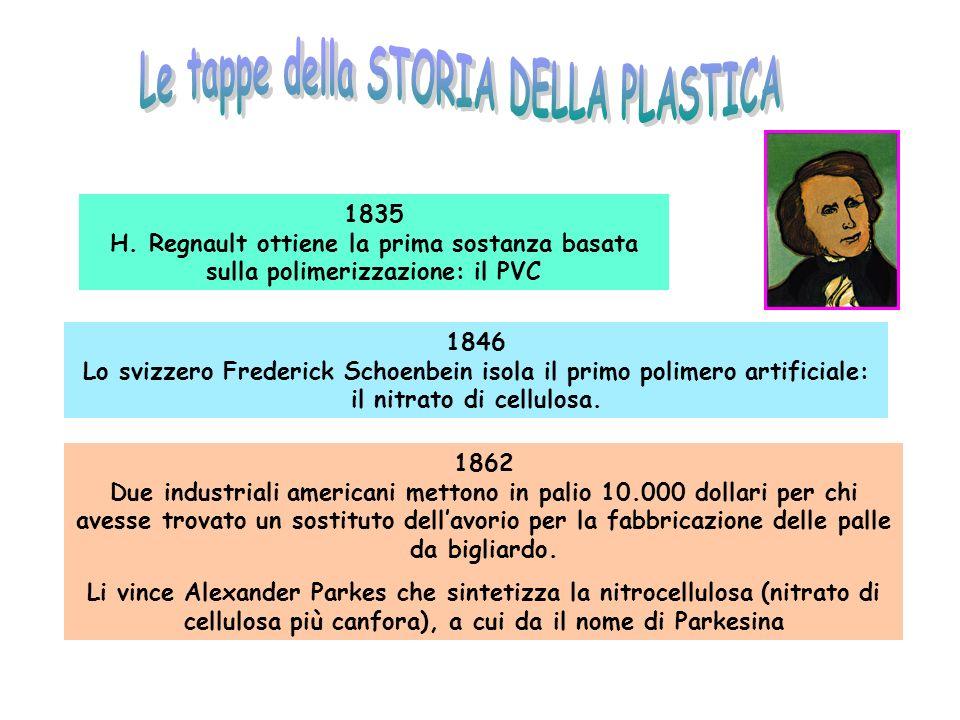 1835 H. Regnault ottiene la prima sostanza basata sulla polimerizzazione: il PVC 1846 Lo svizzero Frederick Schoenbein isola il primo polimero artific