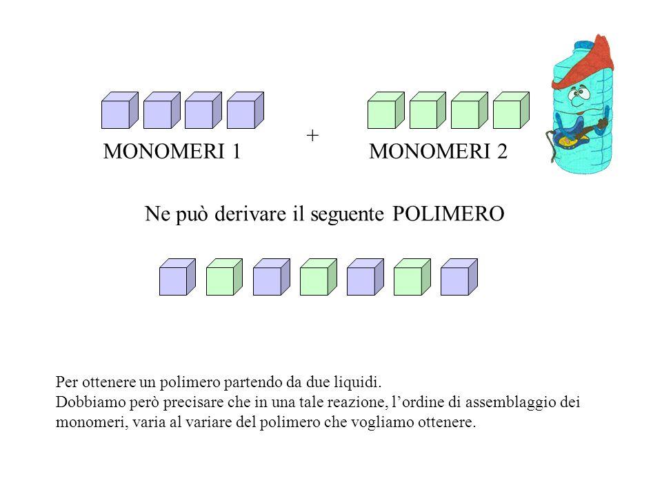 MONOMERI 1 MONOMERI 2 + Ne può derivare il seguente POLIMERO Per ottenere un polimero partendo da due liquidi. Dobbiamo però precisare che in una tale