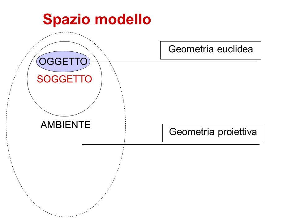 Spazio modello SOGGETTO AMBIENTE OGGETTO Geometria euclidea Geometria proiettiva