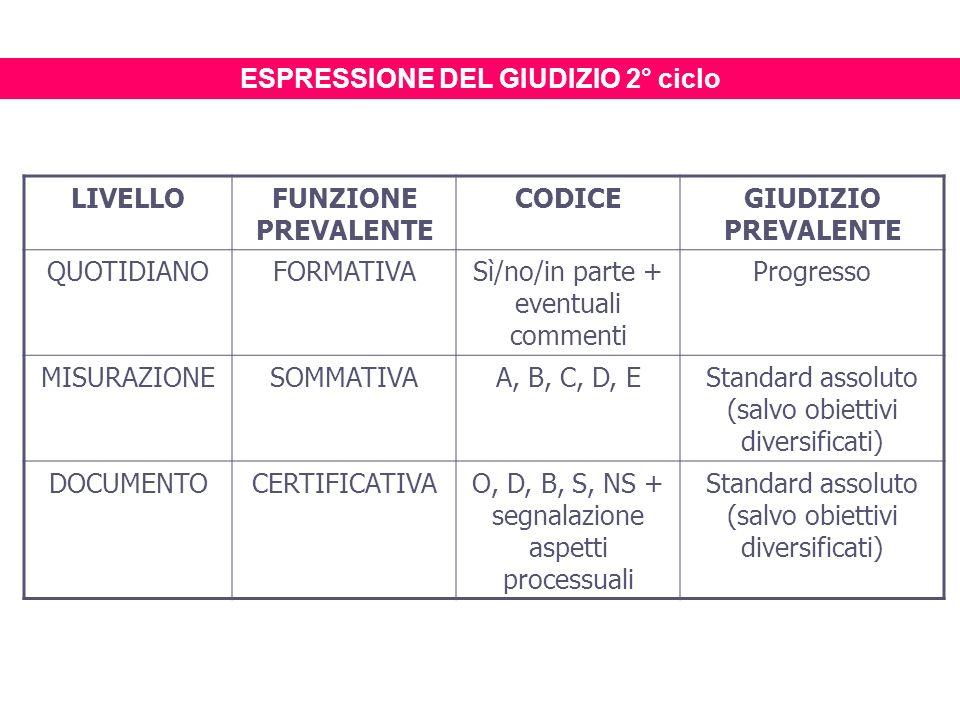 LIVELLOFUNZIONE PREVALENTE CODICEGIUDIZIO PREVALENTE QUOTIDIANOFORMATIVASì/no/in parte + eventuali commenti Progresso MISURAZIONESOMMATIVAA, B, C, D,