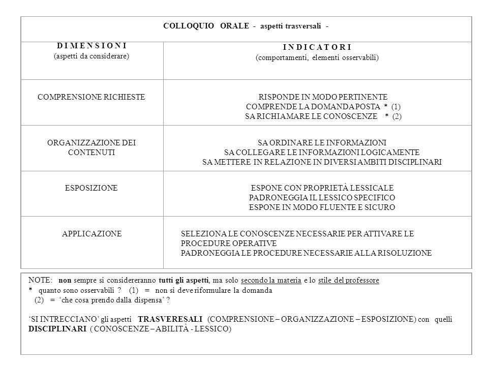 COLLOQUIO ORALE - aspetti trasversali - D I M E N S I O N I (aspetti da considerare) I N D I C A T O R I (comportamenti, elementi osservabili) COMPREN