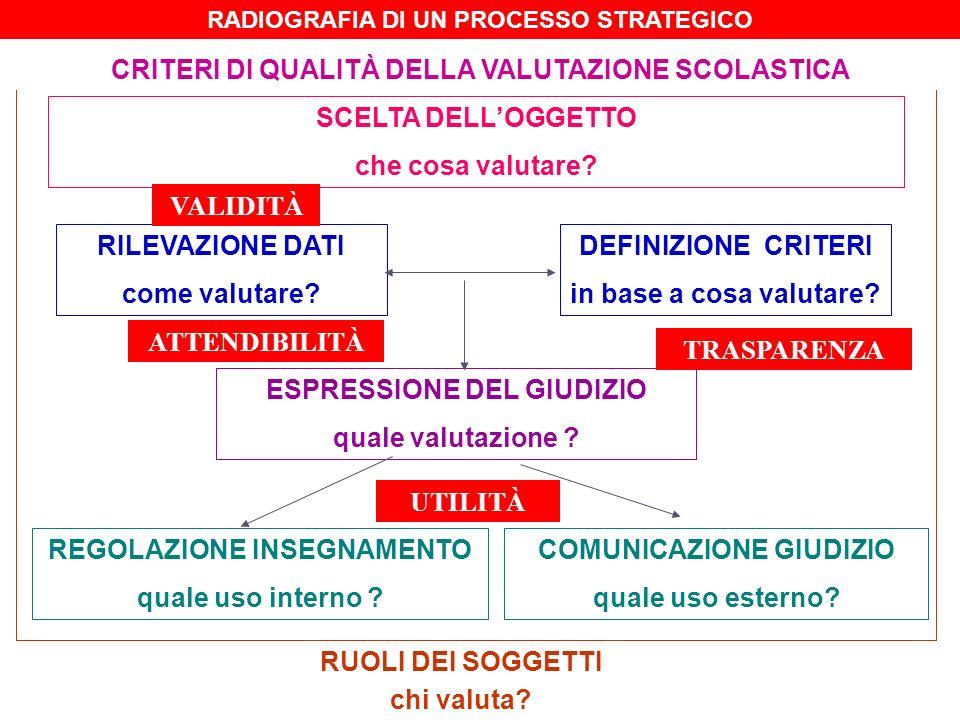 LIVELLOFUNZIONE PREVALENTE CODICEGIUDIZIO PREVALENTE QUOTIDIANOFORMATIVASì/no/in parte + eventuali commenti Progresso MISURAZIONESOMMATIVAA, B, C, D, EStandard assoluto (salvo obiettivi diversificati) DOCUMENTOCERTIFICATIVAO, D, B, S, NS + segnalazione aspetti processuali Standard assoluto (salvo obiettivi diversificati) ESPRESSIONE DEL GIUDIZIO 2° ciclo
