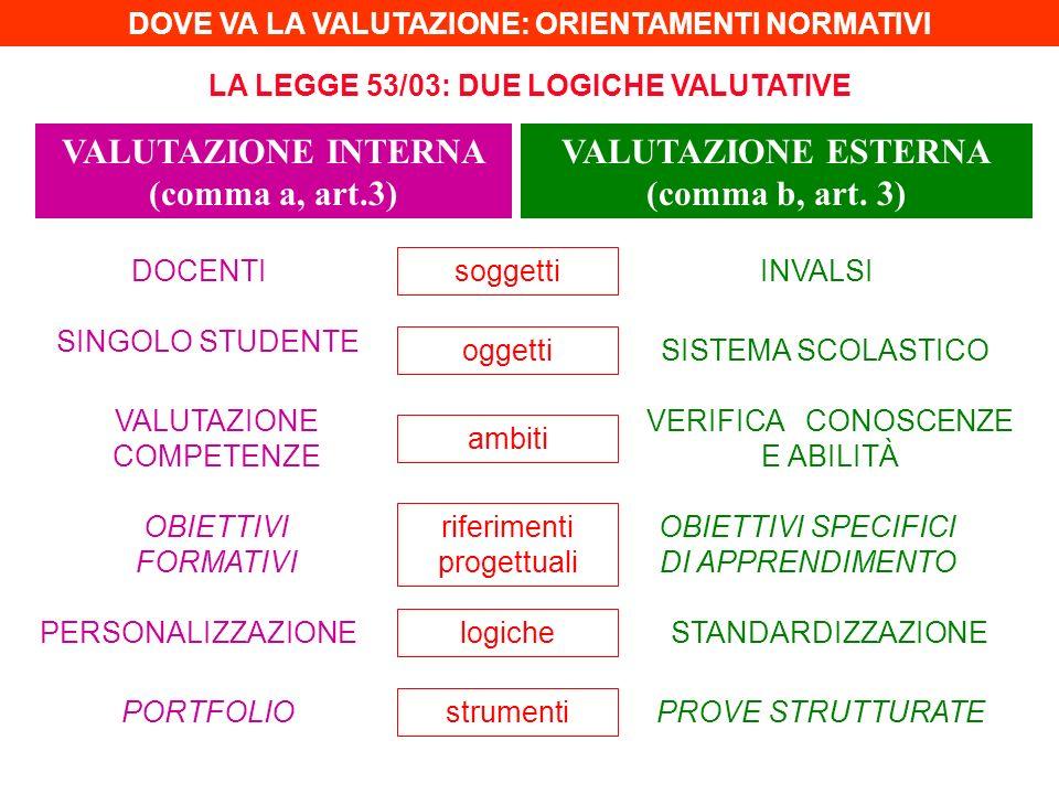 VALUTAZIONE INTERNA (comma a, art.3) VALUTAZIONE ESTERNA (comma b, art. 3) DOCENTI VALUTAZIONE COMPETENZE OBIETTIVI FORMATIVI SINGOLO STUDENTE PERSONA