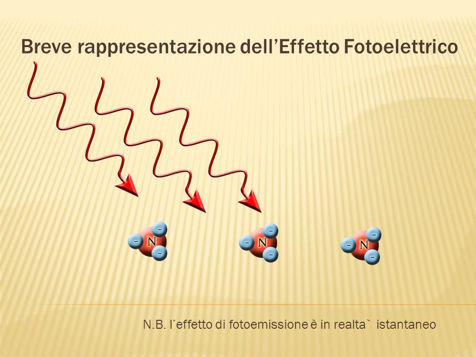 Breve rappresentazione dellEffetto Fotoelettrico N.B.