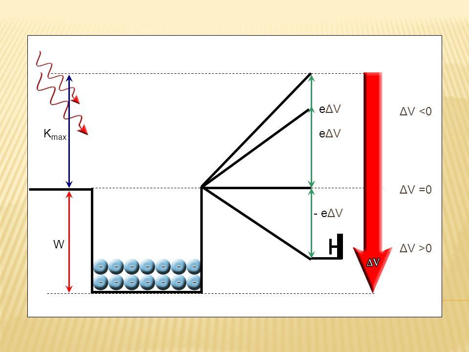 ΔV >0 ΔV =0 ΔV <0 W - eΔV eΔV K max