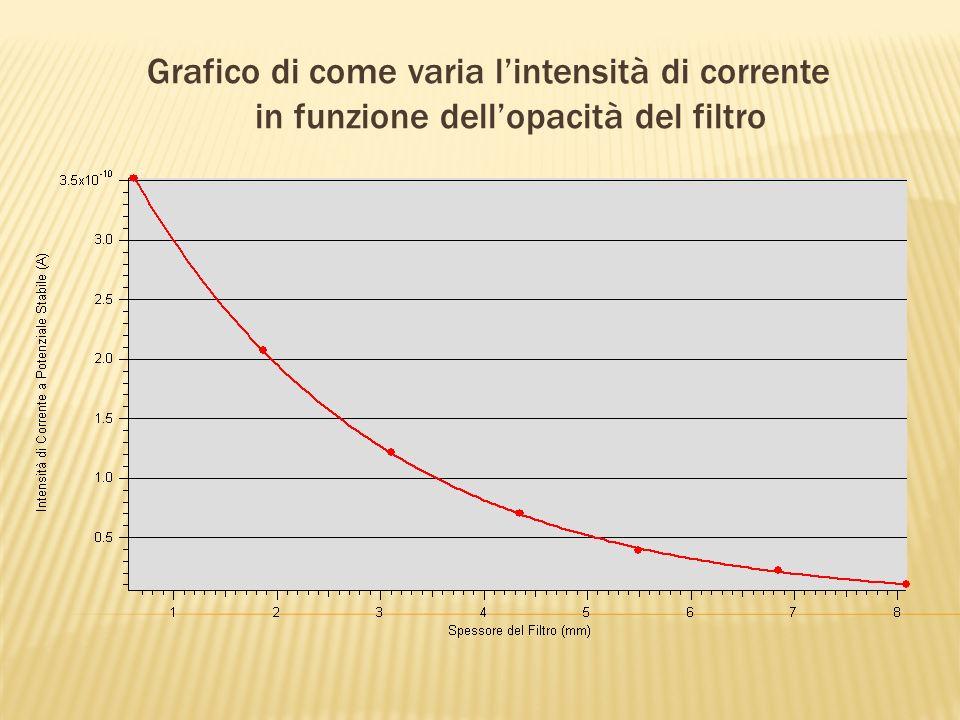 Grafico di come varia lintensità di corrente in funzione dellopacità del filtro