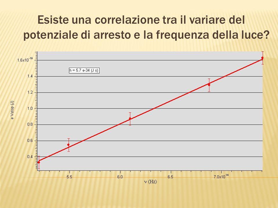 Esiste una correlazione tra il variare del potenziale di arresto e la frequenza della luce?
