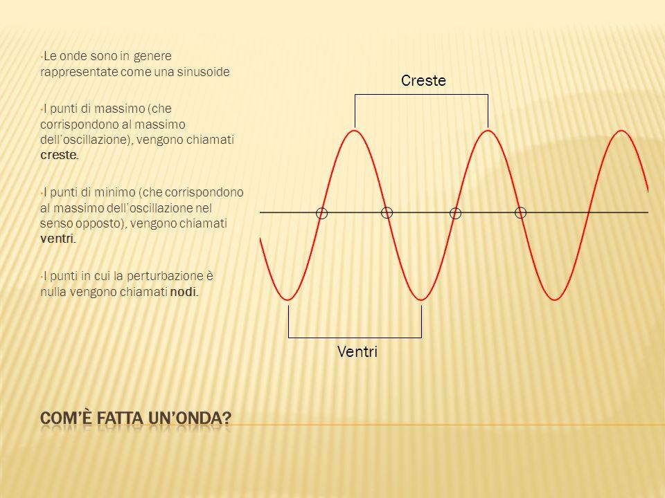 Le onde sono in genere rappresentate come una sinusoide I punti di massimo (che corrispondono al massimo delloscillazione), vengono chiamati creste.
