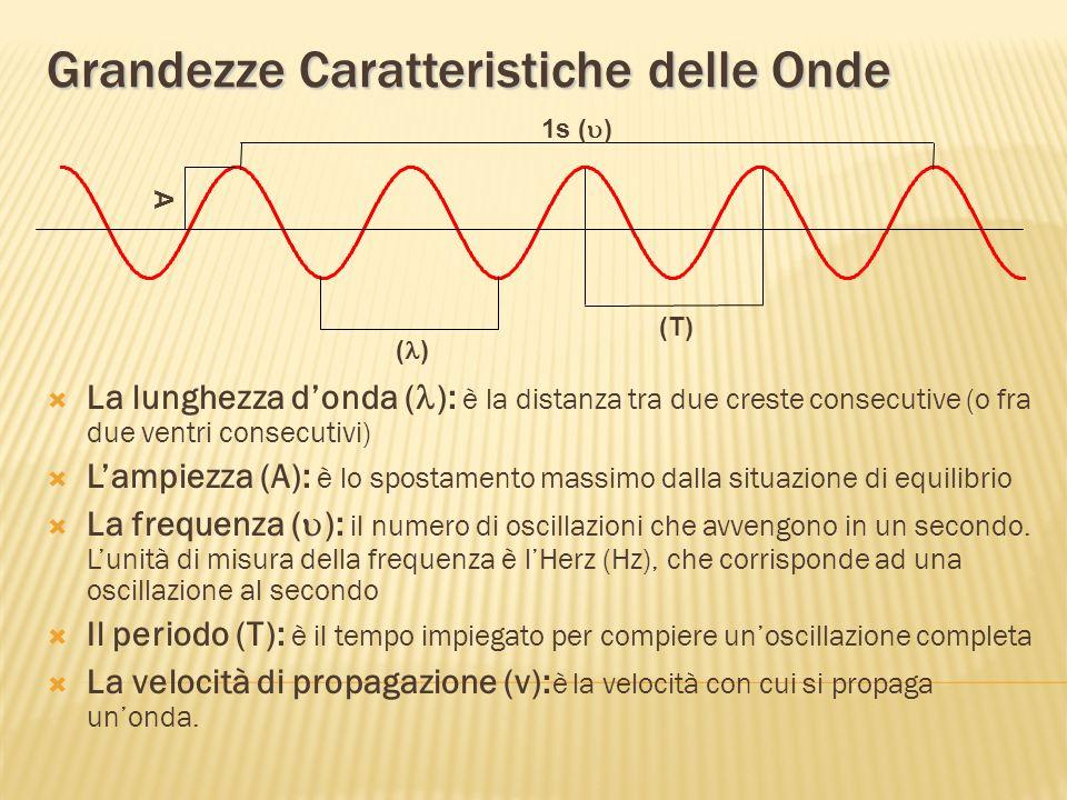 Grandezze Caratteristiche delle Onde La lunghezza donda ( ): è la distanza tra due creste consecutive (o fra due ventri consecutivi) Lampiezza (A): è lo spostamento massimo dalla situazione di equilibrio La frequenza ( ): il numero di oscillazioni che avvengono in un secondo.