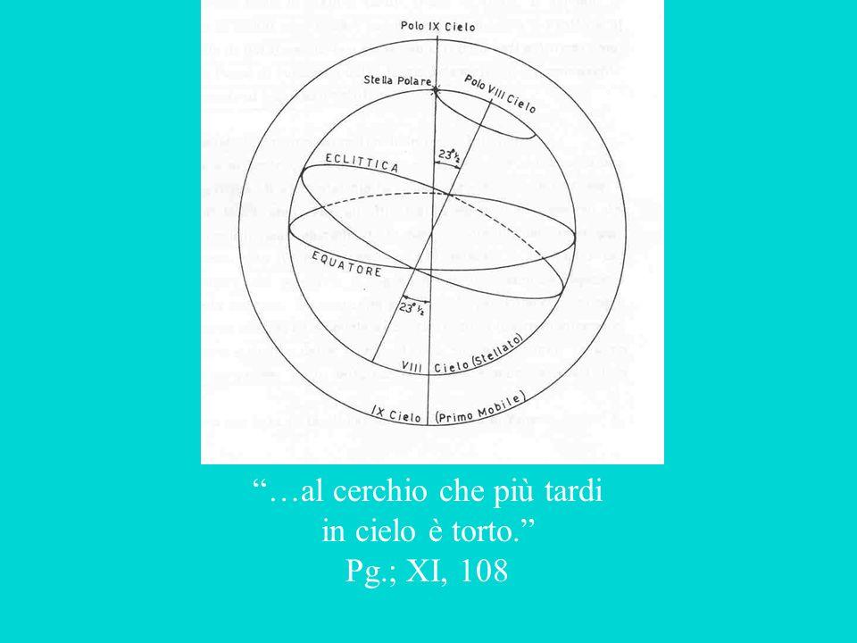 …al cerchio che più tardi in cielo è torto. Pg.; XI, 108