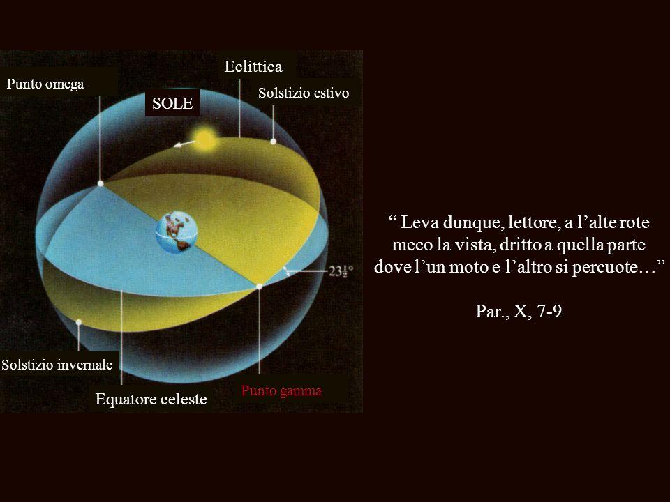 Eclittica Equatore celeste Punto gamma SOLE Punto omega Solstizio estivo Solstizio invernale Leva dunque, lettore, a lalte rote meco la vista, dritto