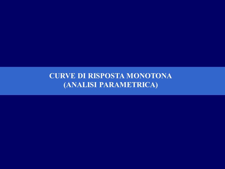 CURVE DI RISPOSTA MONOTONA (ANALISI PARAMETRICA)