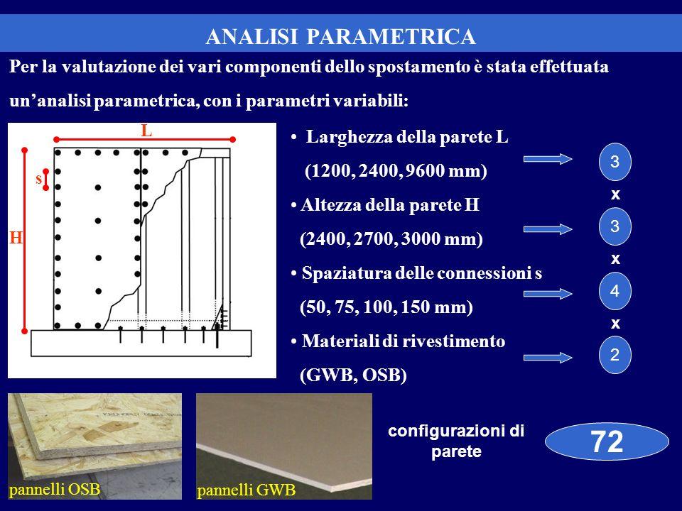 ANALISI PARAMETRICA Larghezza della parete L (1200, 2400, 9600 mm) Altezza della parete H (2400, 2700, 3000 mm) Spaziatura delle connessioni s (50, 75