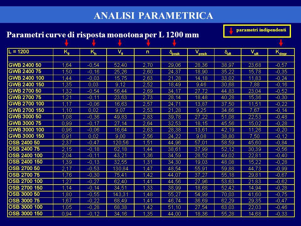 ANALISI PARAMETRICA Parametri curve di risposta monotona per L 1200 mm parametri indipendenti