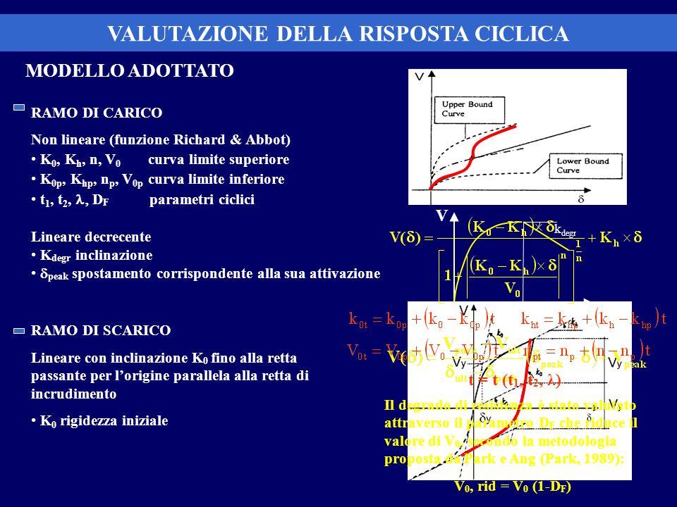 MODELLO ADOTTATO RAMO DI CARICO Non lineare (funzione Richard & Abbot) K 0, K h, n, V 0 curva limite superiore K 0p, K hp, n p, V 0p curva limite infe
