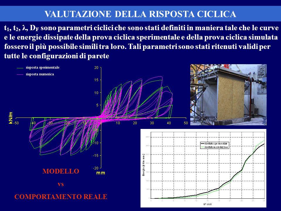 VALUTAZIONE DELLA RISPOSTA CICLICA t 1, t 2, λ, D F sono parametri ciclici che sono stati definiti in maniera tale che le curve e le energie dissipate