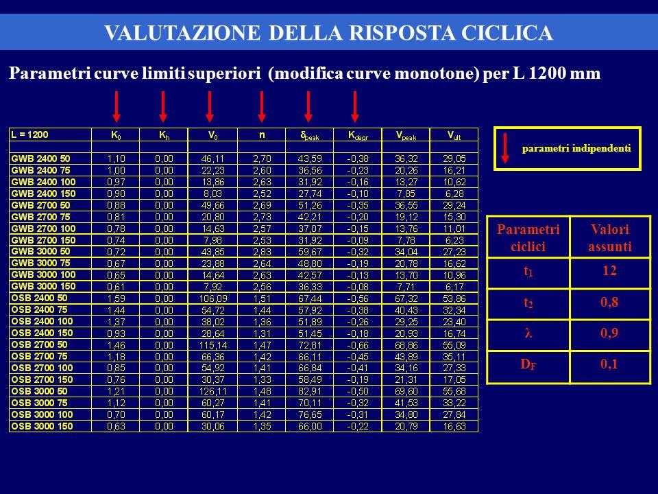 Parametri curve limiti superiori (modifica curve monotone) per L 1200 mm VALUTAZIONE DELLA RISPOSTA CICLICA m m m m parametri indipendenti Parametri c