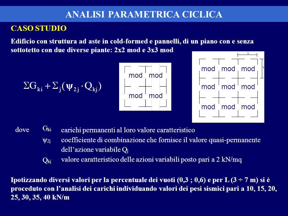 CASO STUDIO Edificio con struttura ad aste in cold-formed e pannelli, di un piano con e senza sottotetto con due diverse piante: 2x2 mod e 3x3 mod ANA