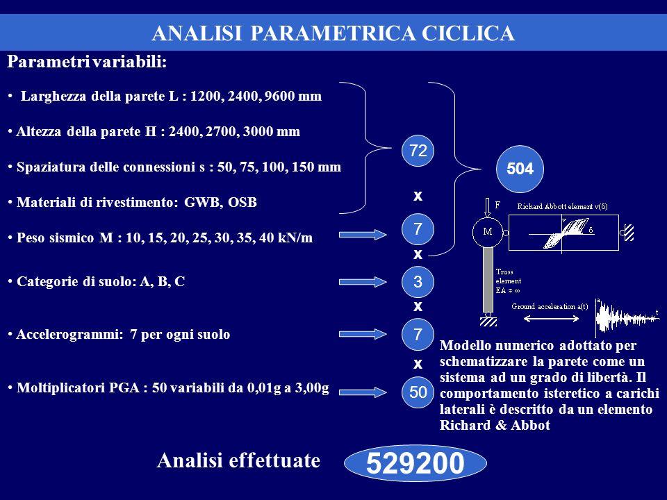 ANALISI PARAMETRICA CICLICA m m m Parametri variabili: Larghezza della parete L : 1200, 2400, 9600 mm Altezza della parete H : 2400, 2700, 3000 mm Spa