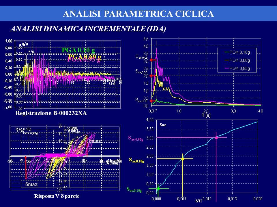 ANALISI DINAMICA INCREMENTALE (IDA) Registrazione B-000232XA ANALISI PARAMETRICA CICLICA PGA 0.10 g Risposta V- parete max S ae,0.10g S ae,0.95g PGA 0