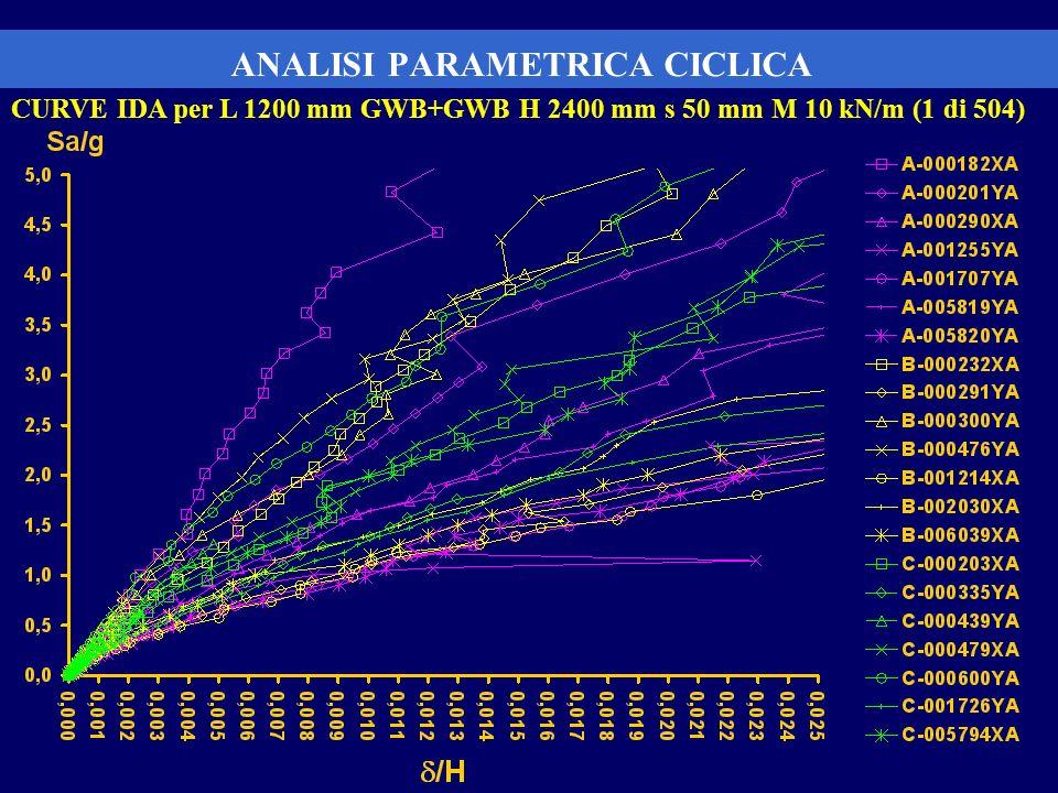 ANALISI PARAMETRICA CICLICA CURVE IDA per L 1200 mm GWB+GWB H 2400 mm s 50 mm M 10 kN/m (1 di 504)