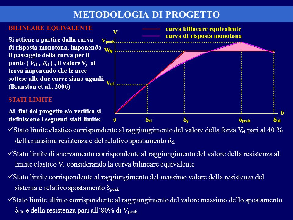 BILINEARE EQUIVALENTE Si ottiene a partire dalla curva di risposta monotona, imponendo il passaggio della curva per il punto ( V el, el ), il valore V