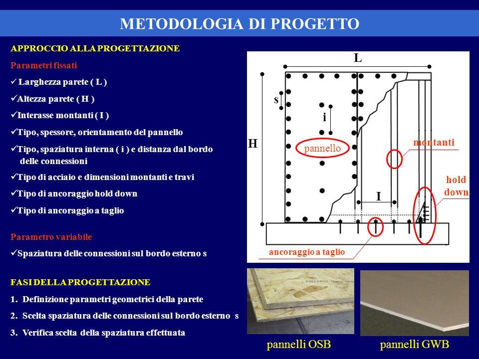 METODOLOGIA DI PROGETTO APPROCCIO ALLA PROGETTAZIONE Parametri fissati Larghezza parete ( L ) Altezza parete ( H ) Interasse montanti ( I ) Tipo, spes