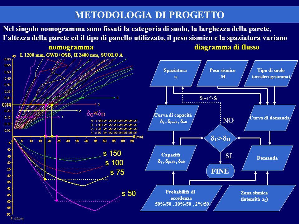 METODOLOGIA DI PROGETTO Peso sismico M Tipo di suolo (accelerogramma) Spaziatura s i Curva di capacità y, peak, ult Curva di domanda Capacità y, peak,