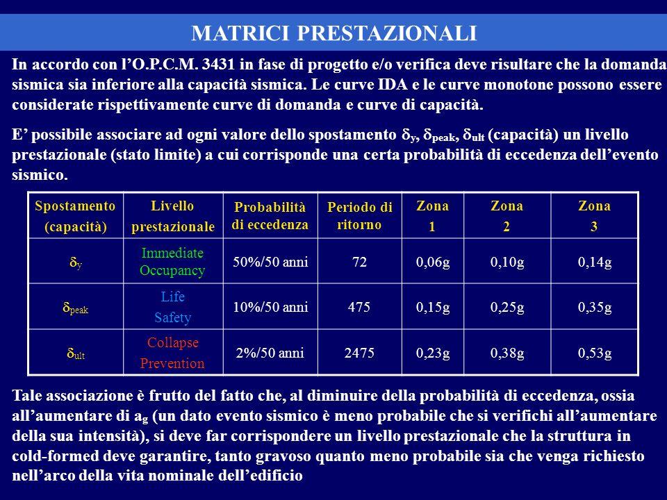 In accordo con lO.P.C.M. 3431 in fase di progetto e/o verifica deve risultare che la domanda sismica sia inferiore alla capacità sismica. Le curve IDA