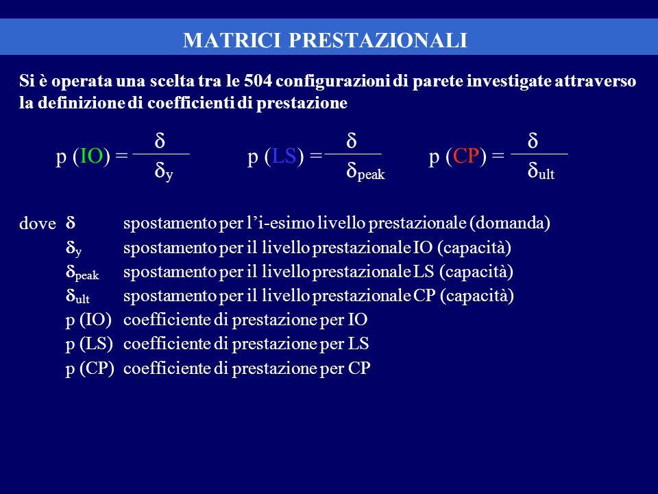 MATRICI PRESTAZIONALI Si è operata una scelta tra le 504 configurazioni di parete investigate attraverso la definizione di coefficienti di prestazione
