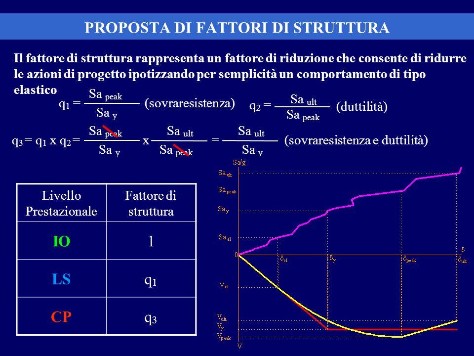 Il fattore di struttura rappresenta un fattore di riduzione che consente di ridurre le azioni di progetto ipotizzando per semplicità un comportamento