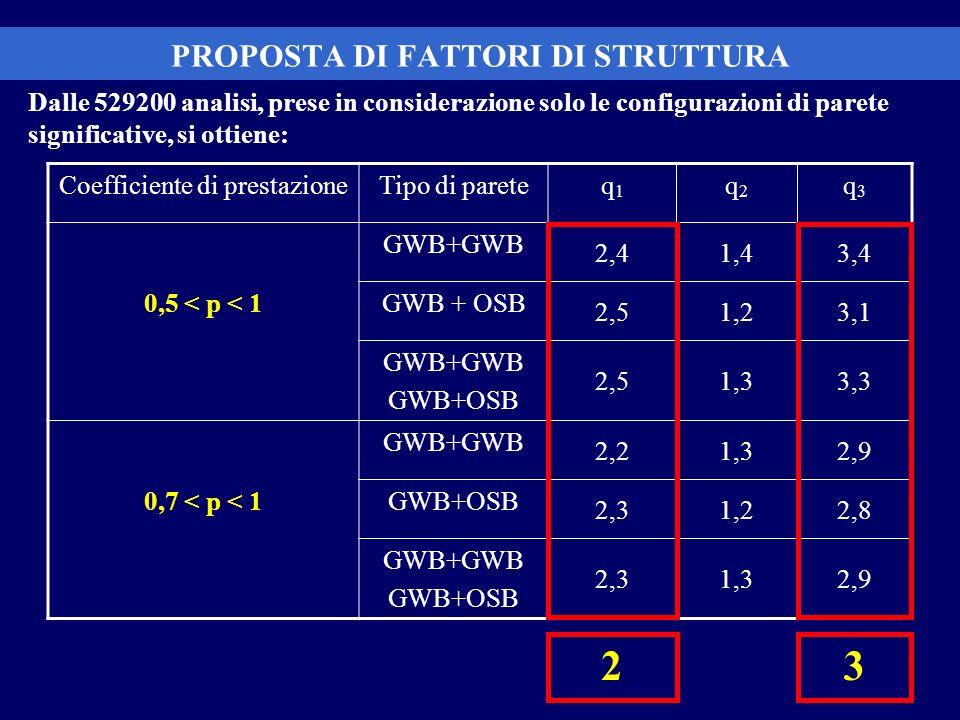 PROPOSTA DI FATTORI DI STRUTTURA Dalle 529200 analisi, prese in considerazione solo le configurazioni di parete significative, si ottiene: Coefficient