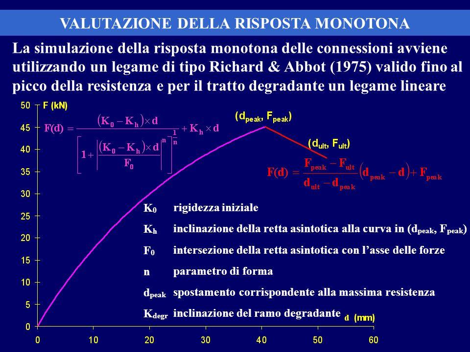 VALUTAZIONE DELLA RISPOSTA MONOTONA La simulazione della risposta monotona delle connessioni avviene utilizzando un legame di tipo Richard & Abbot (19