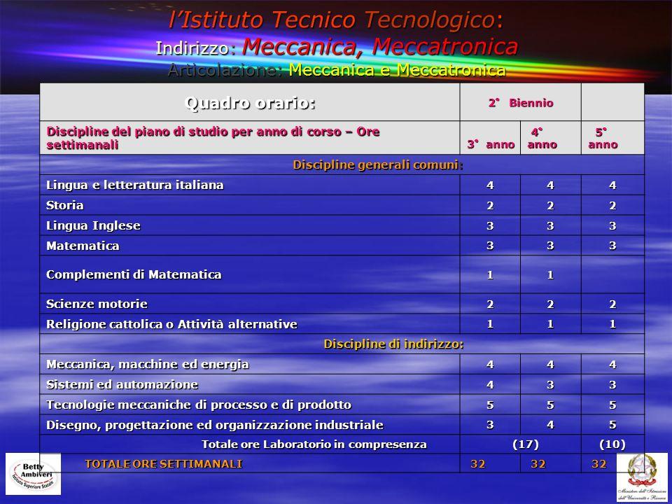 lIstituto Tecnico Tecnologico: Indirizzo: Meccanica, Meccatronica Articolazione: Meccanica e Meccatronica Quadro orario: 2° Biennio Discipline del pia