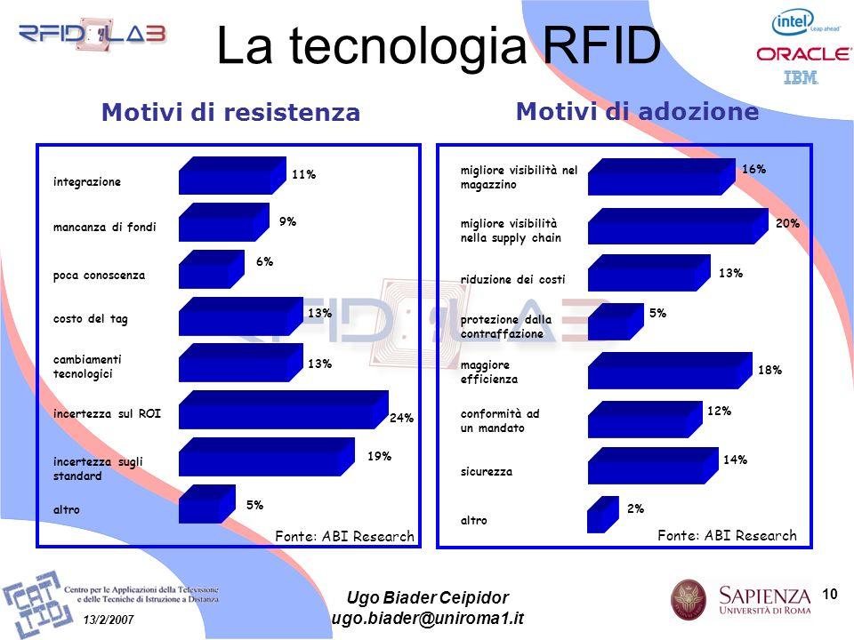 10 13/2/2007 Ugo Biader Ceipidor ugo.biader@uniroma1.it La tecnologia RFID migliore visibilità nel magazzino 16% migliore visibilità nella supply chai