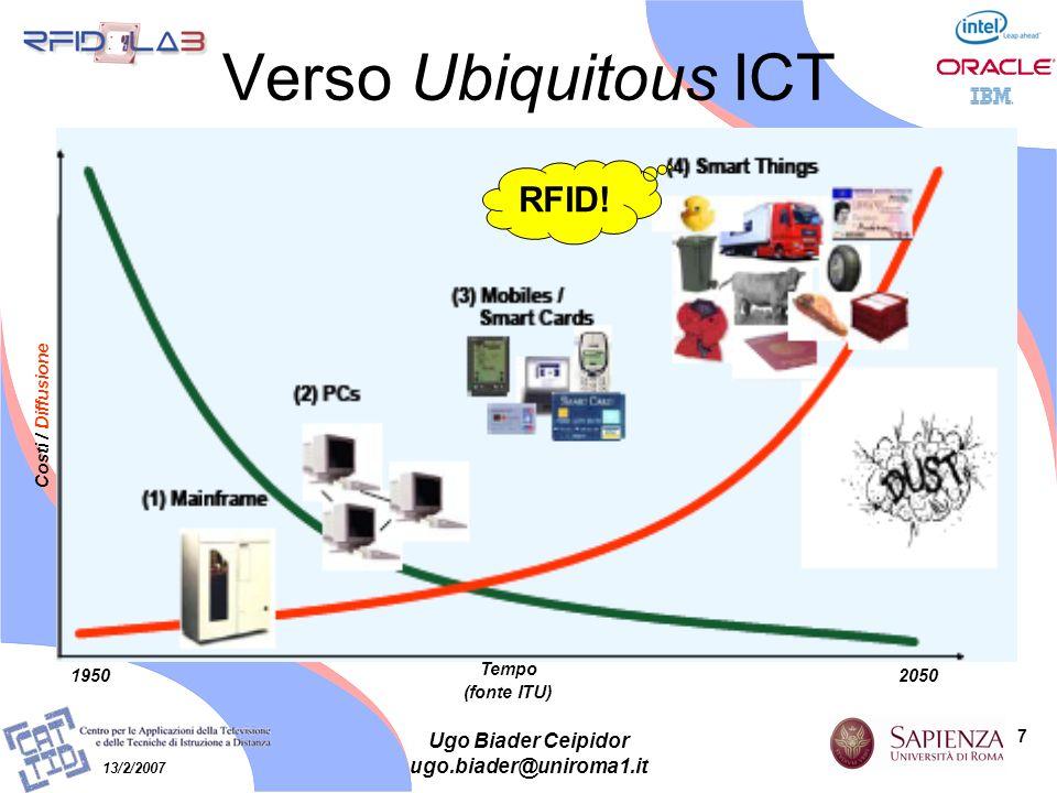 7 13/2/2007 Ugo Biader Ceipidor ugo.biader@uniroma1.it Verso Ubiquitous ICT Tempo (fonte ITU) 1950 2050 Costi / Diffusione RFID!
