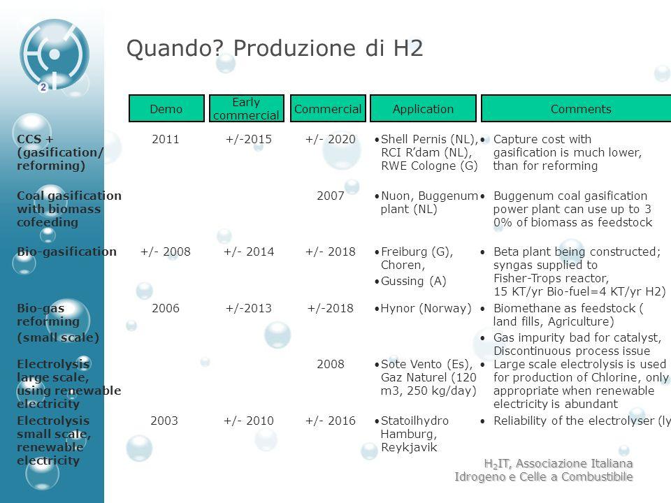 H 2 IT, Associazione Italiana Idrogeno e Celle a Combustibile Quando? Produzione di H2 10 CCS + (gasification/ reforming) Coal gasification with bioma