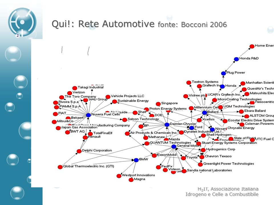 H 2 IT, Associazione Italiana Idrogeno e Celle a Combustibile Qui!: Rete Automotive fonte: Bocconi 2006