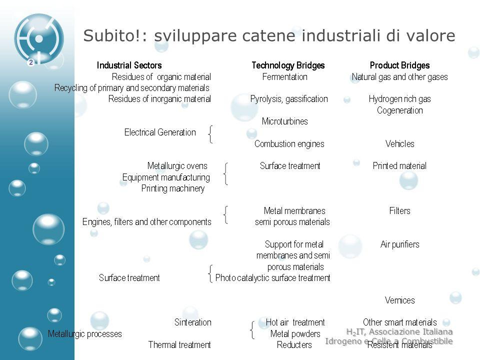 H 2 IT, Associazione Italiana Idrogeno e Celle a Combustibile Subito!: sviluppare catene industriali di valore