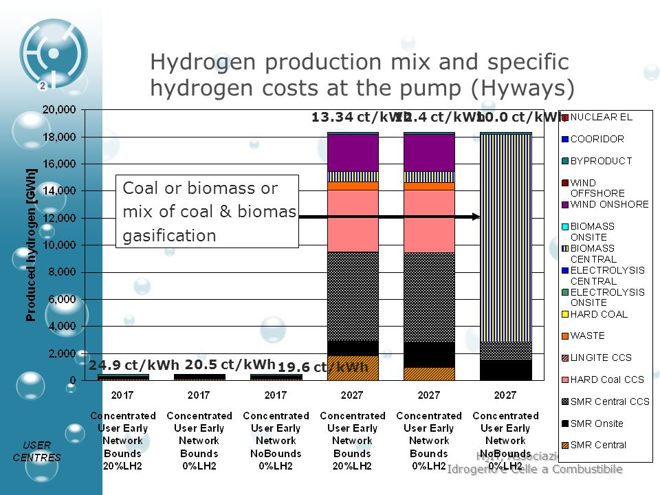 H 2 IT, Associazione Italiana Idrogeno e Celle a Combustibile Hydrogen production mix and specific hydrogen costs at the pump (Hyways) 24.9 ct/kWh 13.