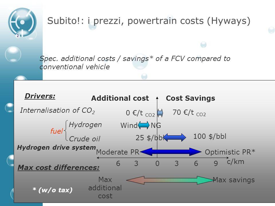H 2 IT, Associazione Italiana Idrogeno e Celle a Combustibile Subito!: i prezzi, powertrain costs (Hyways) Moderate PR 25 $/bbl 100 $/bbl WindNG 0 /t