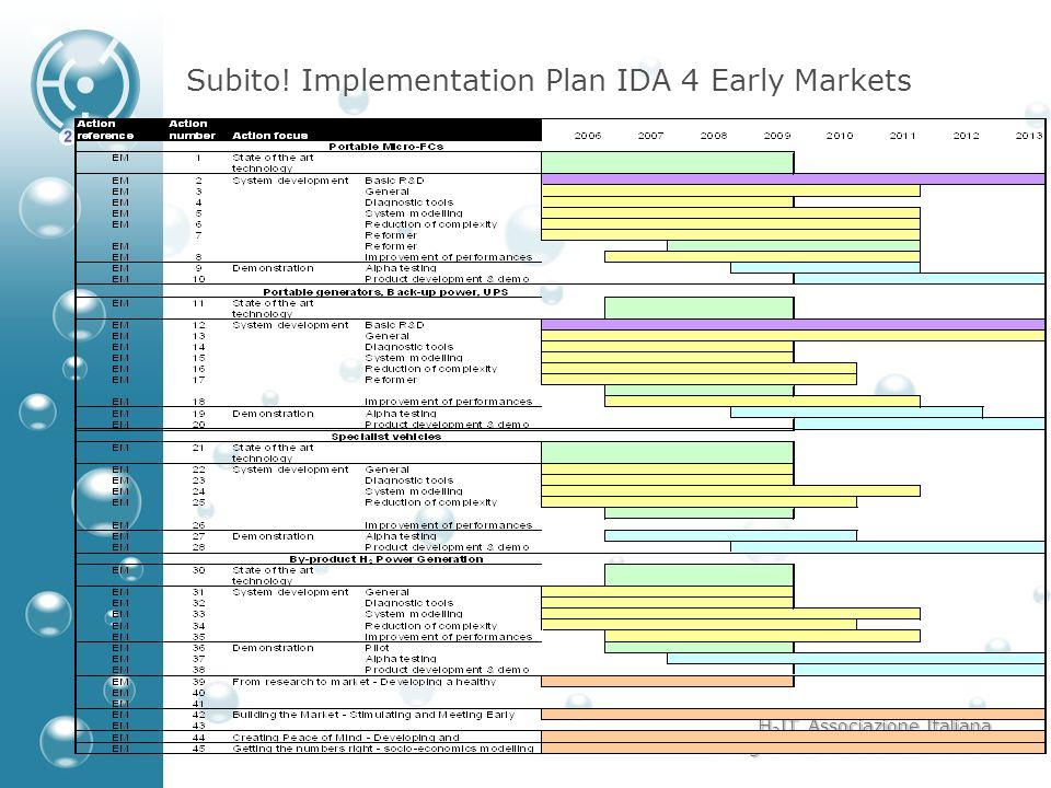 H 2 IT, Associazione Italiana Idrogeno e Celle a Combustibile Subito! Implementation Plan IDA 4 Early Markets