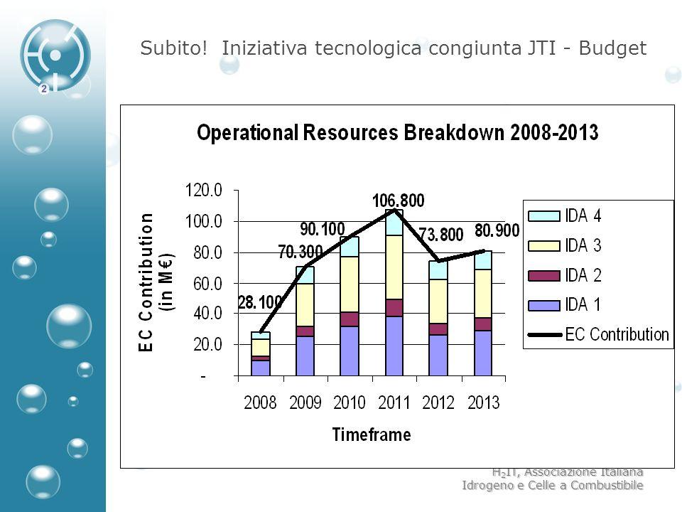 H 2 IT, Associazione Italiana Idrogeno e Celle a Combustibile Subito! Iniziativa tecnologica congiunta JTI - Budget