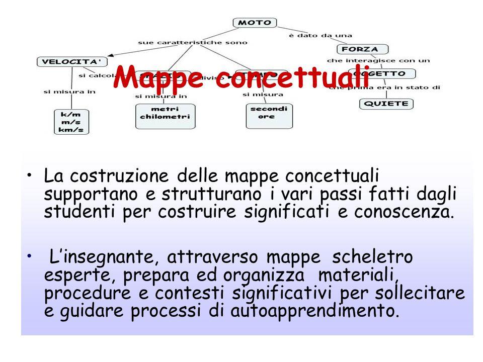 Mappe concettuali La costruzione delle mappe concettuali supportano e strutturano i vari passi fatti dagli studenti per costruire significati e conosc