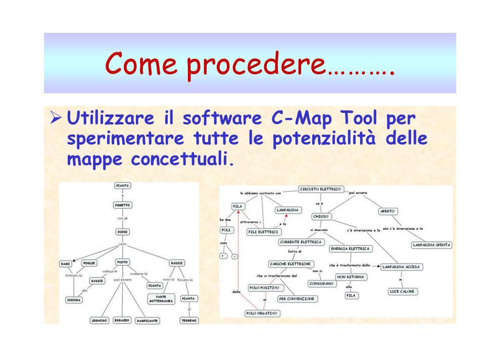 Come procedere………. Utilizzare il software C-Map Tool per sperimentare tutte le potenzialità delle mappe concettuali.