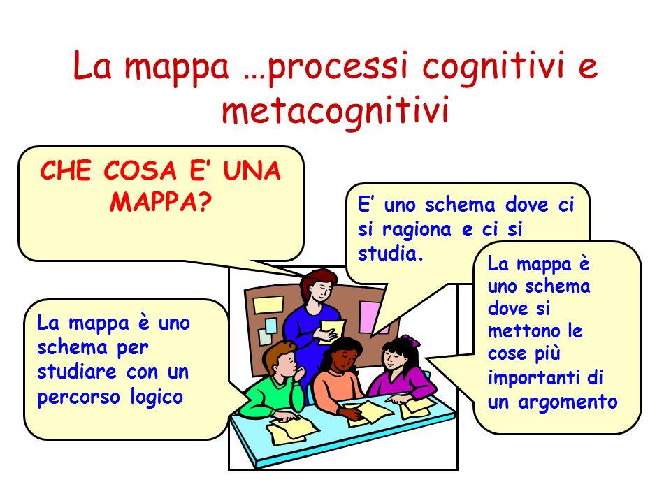 La mappa …processi cognitivi e metacognitivi CHE COSA E UNA MAPPA? La mappa è uno schema per studiare con un percorso logico E uno schema dove ci si r